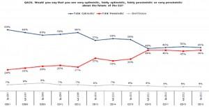 Los fondos estructurales, el reclamo para frenar el euroescepticismo