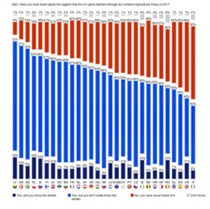 Los españoles, entre los europeos que menos conocen la PAC