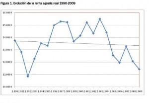 La renta agraria española de 2012, peor que en los 60
