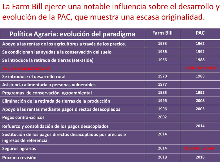 Farm Bill vs PAC: semejanzas y diferencias